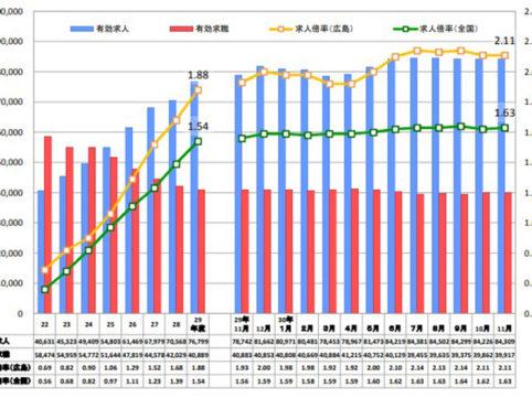広島県の2018年11月の有効求人倍率は全国で2番目の高さの2.11倍です。